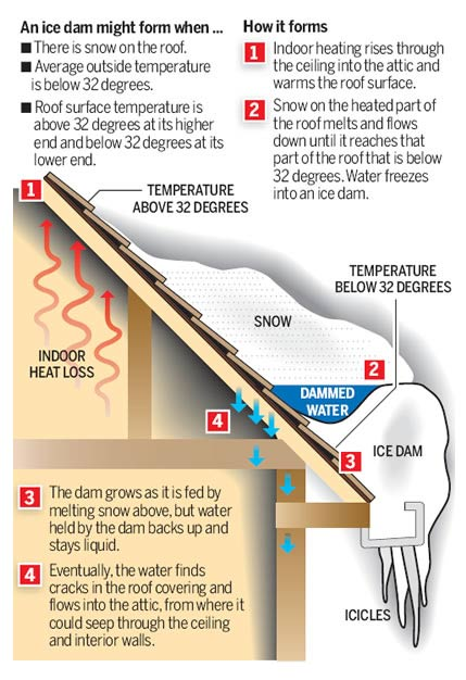 An infographic explaining what an ice dam is.