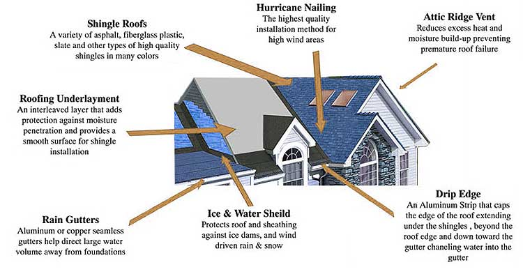 A info-graphic on what makes up a roof